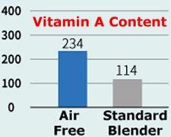 More Vitamin A