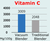 More Vitamin C