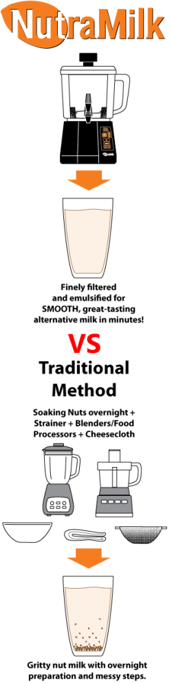Nutramilk vs Traditional Nut Milk Making